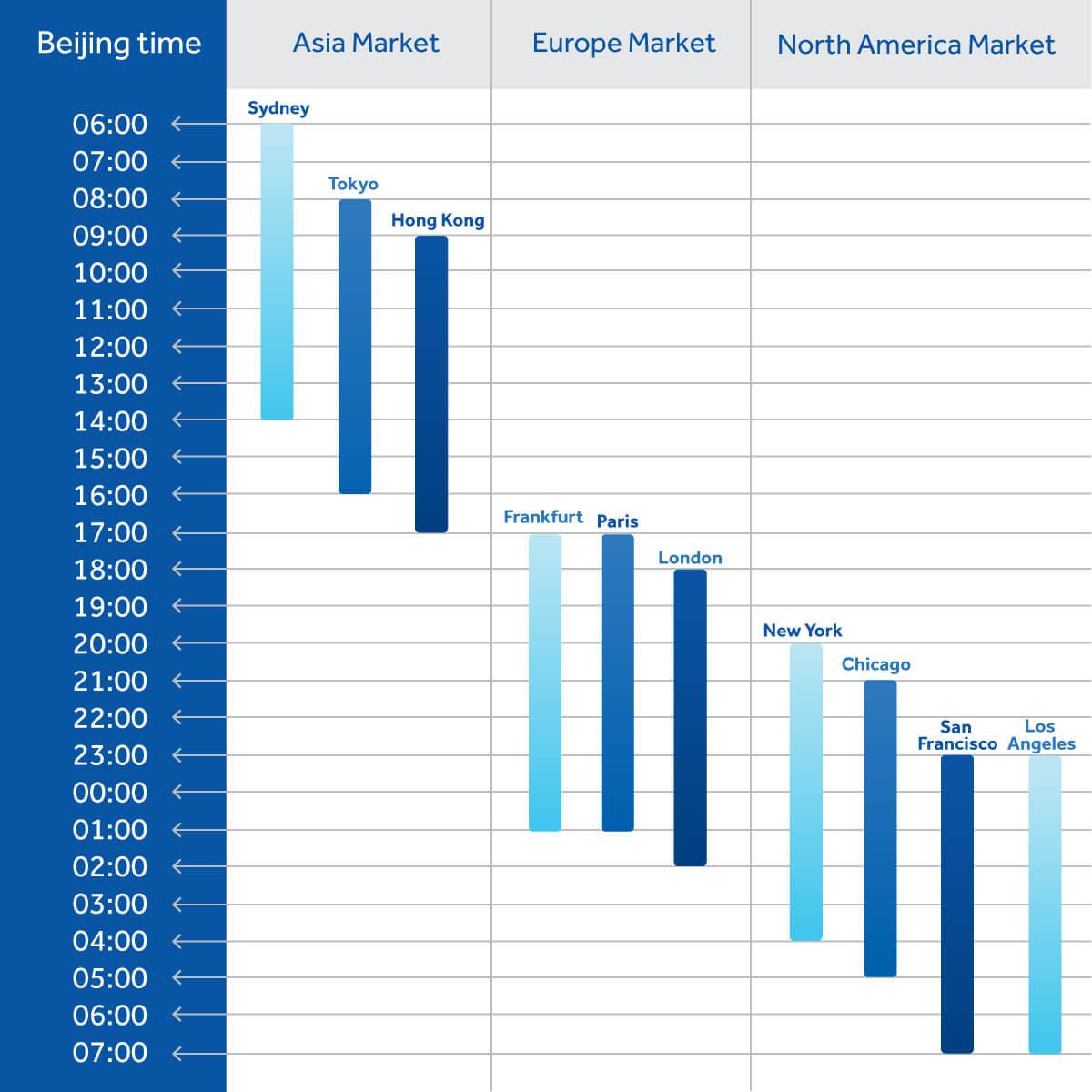 Forex market hours around the globe
