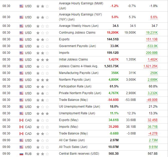美國經濟數據公佈
