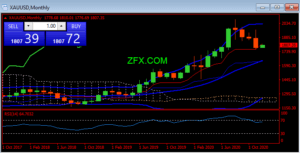 ZFX: Massive 3-day rally! Good news boost the markets | ZFX